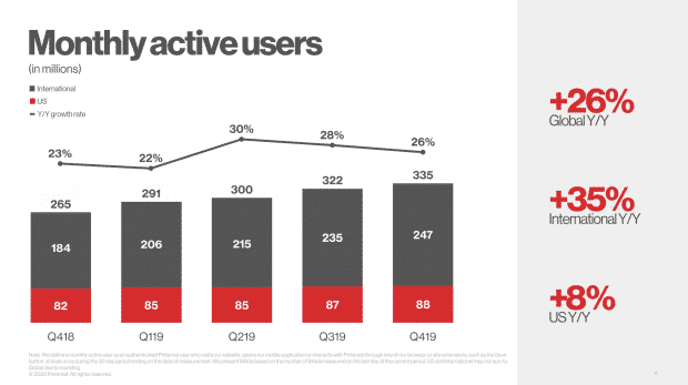 Pinterest-Monthly-Active-Users